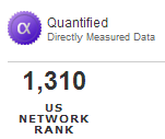 Quantified Directly Measured Data - 1,310 US NETWORK RANK