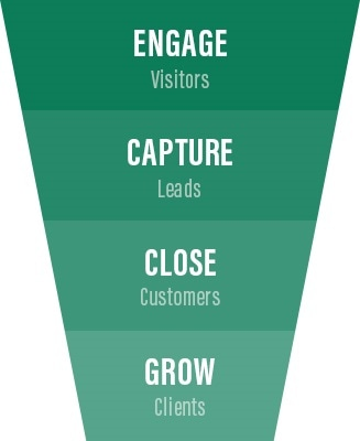 Engage visitors, capture leads, close customer, grow clients