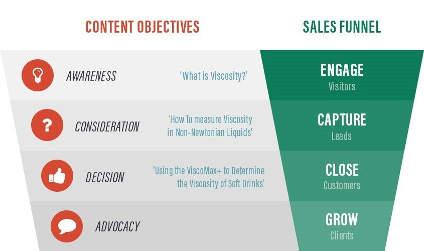 Content objectives and the sales funnel
