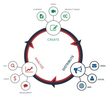 Circle of Content Marketing