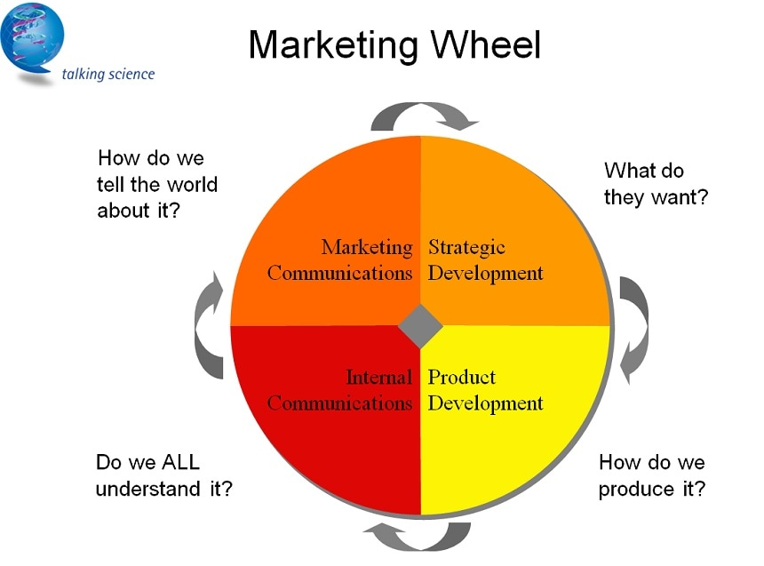 The Marketing Wheel - Strategic Development, Product development, Internal Communications and Marketing Communications