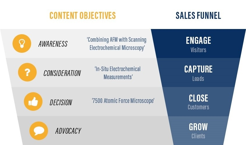 The Nanotechnology Content Marketing Funnel