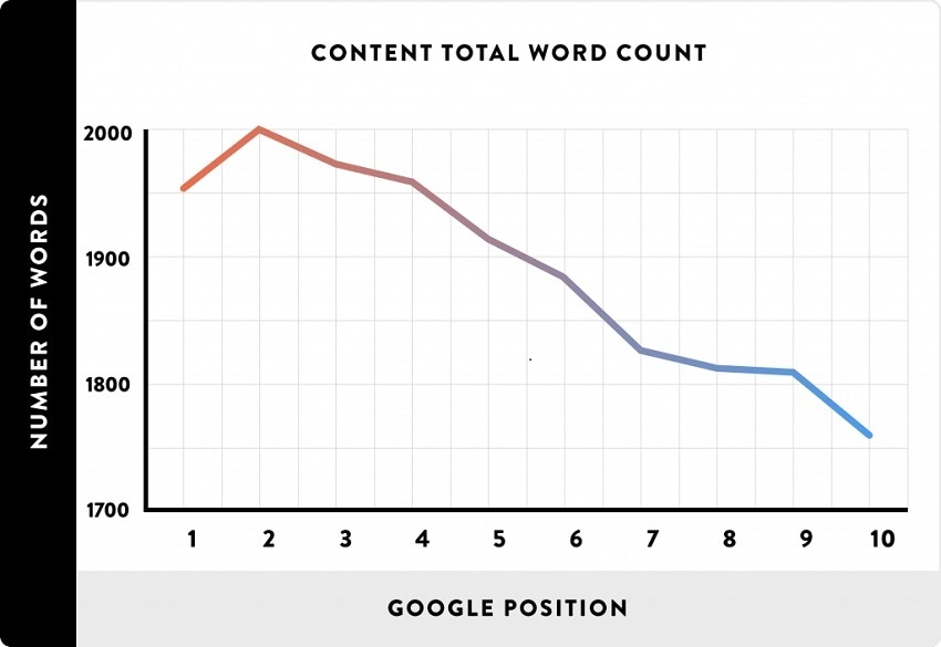 Higher word count increases likelihood of a higher google position