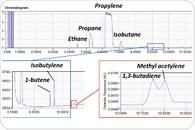 Light Compound Analysis with LGI-GC-VUV